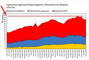 аудитория Яндекса и сайтов партнеров