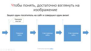 термины Яндекс.Метрики и Google Analytics